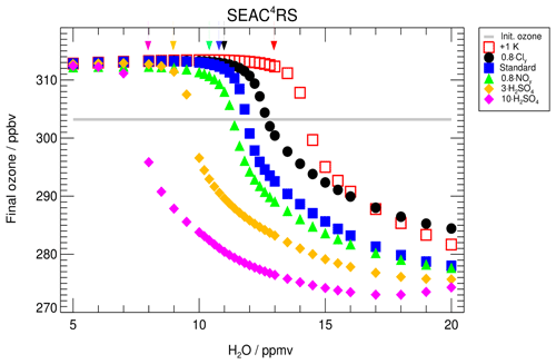 https://www.atmos-chem-phys.net/19/5805/2019/acp-19-5805-2019-f07