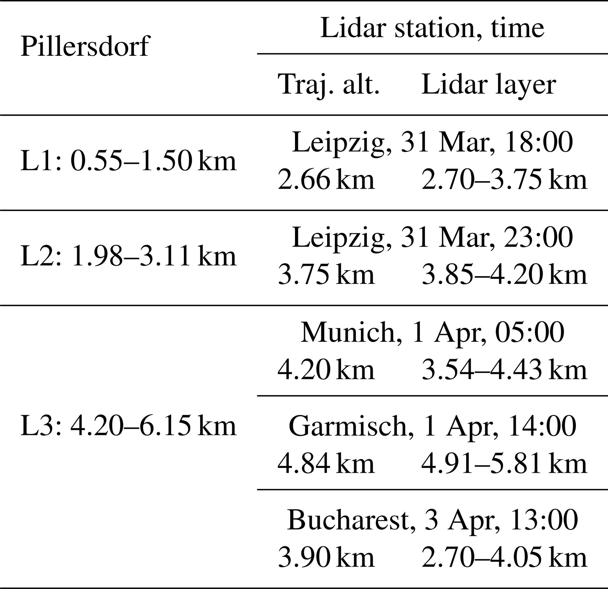 ACP - Analysis of sulfate aerosols over Austria: a case study