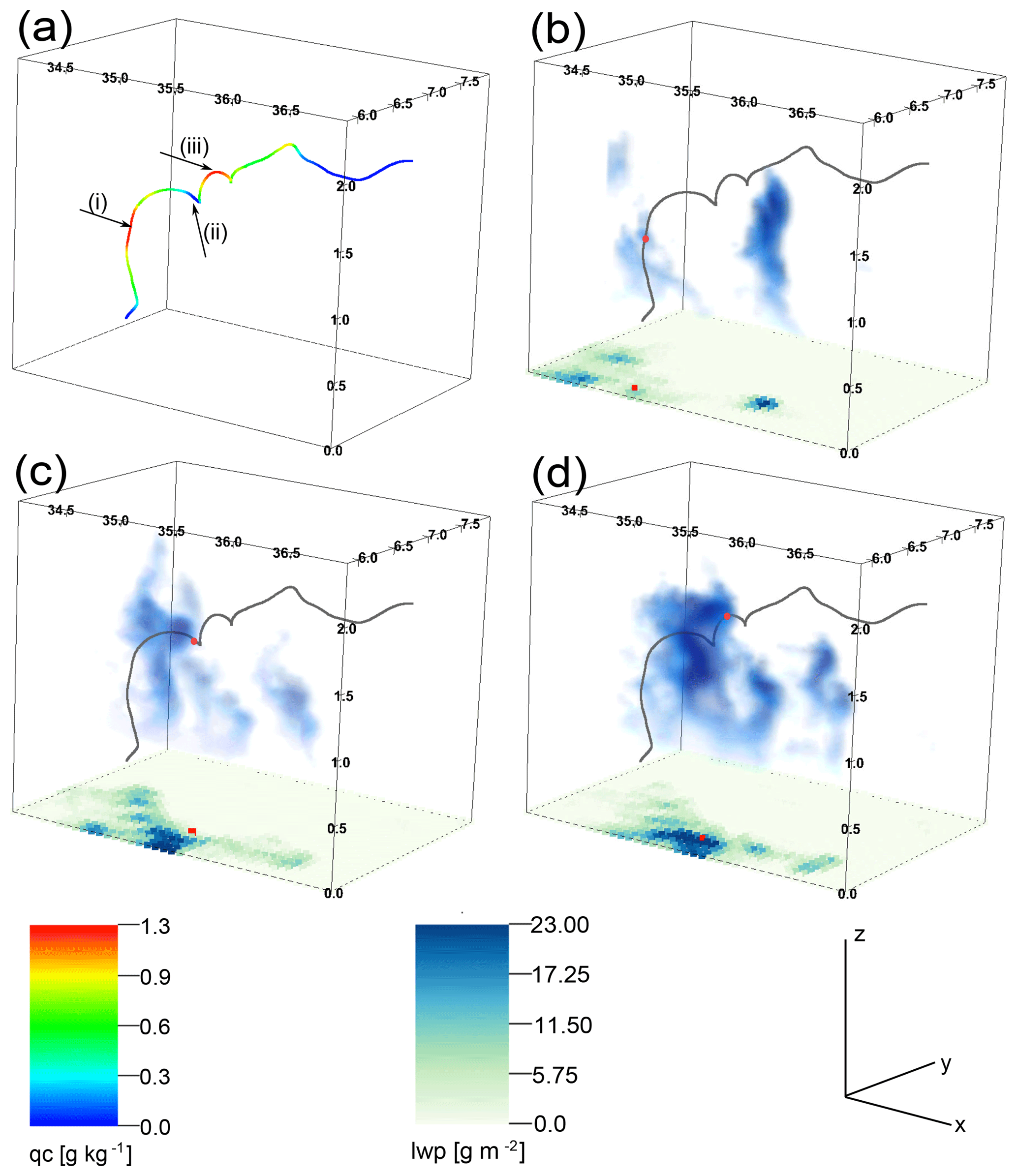 ACP - Cloud droplet growth in shallow cumulus clouds considering 1-D