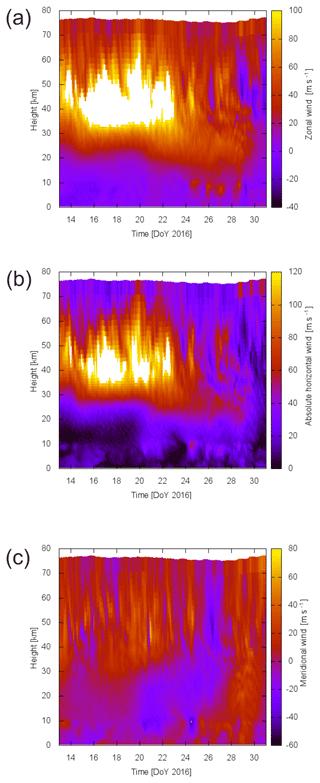https://www.atmos-chem-phys.net/19/6401/2019/acp-19-6401-2019-f14