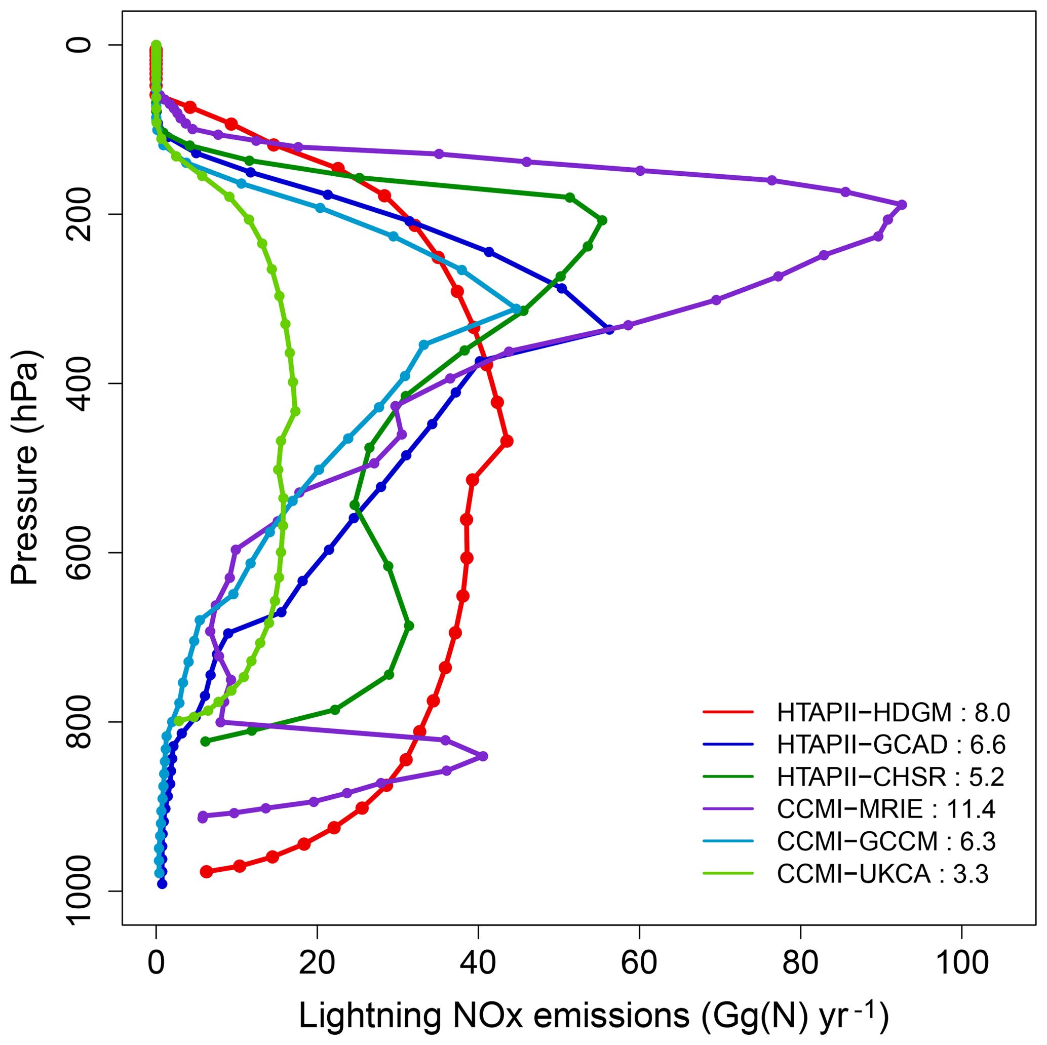 ACP - Evaluation of tropospheric ozone and ozone precursors in