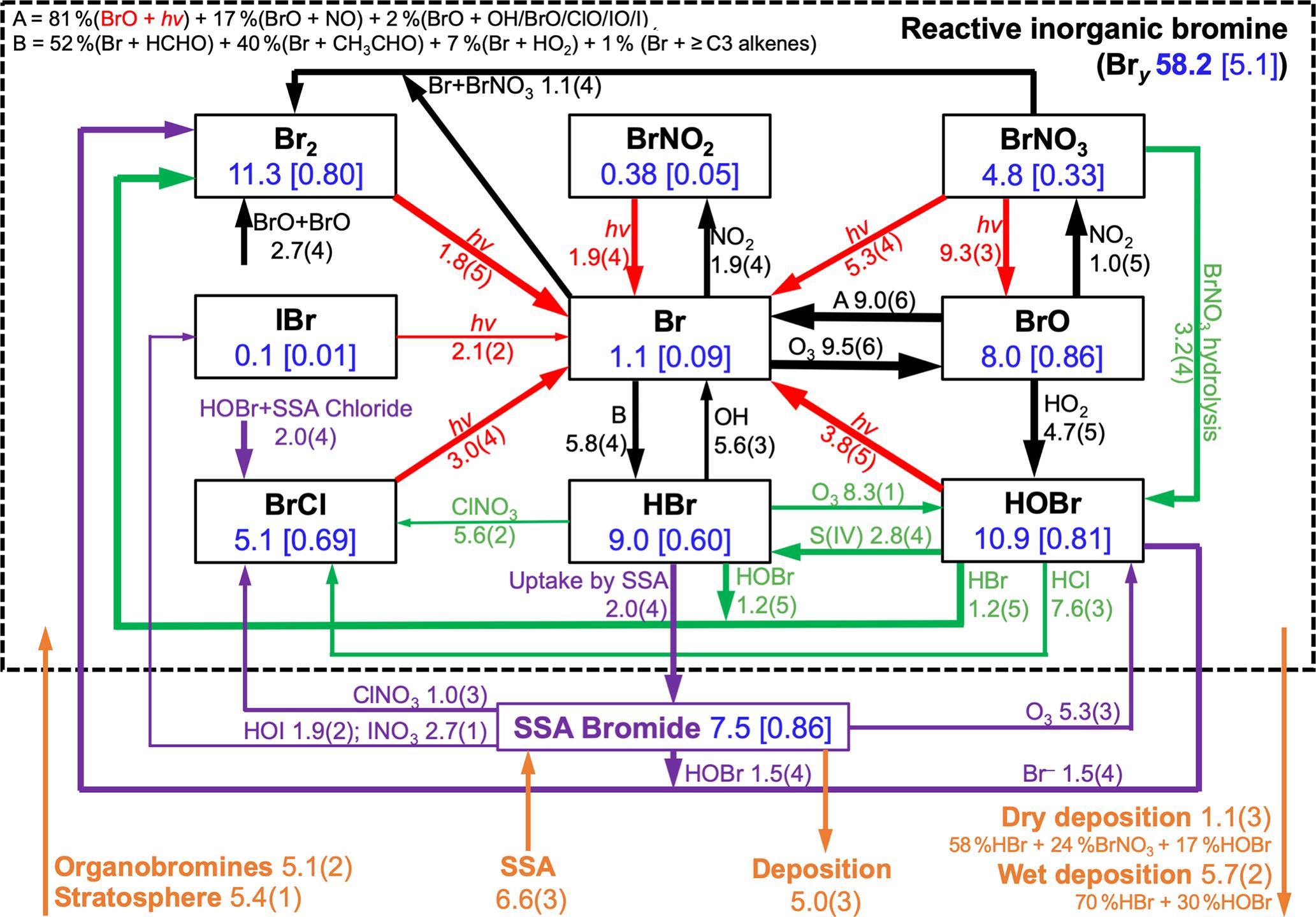ACP - Effect of sea salt aerosol on tropospheric bromine