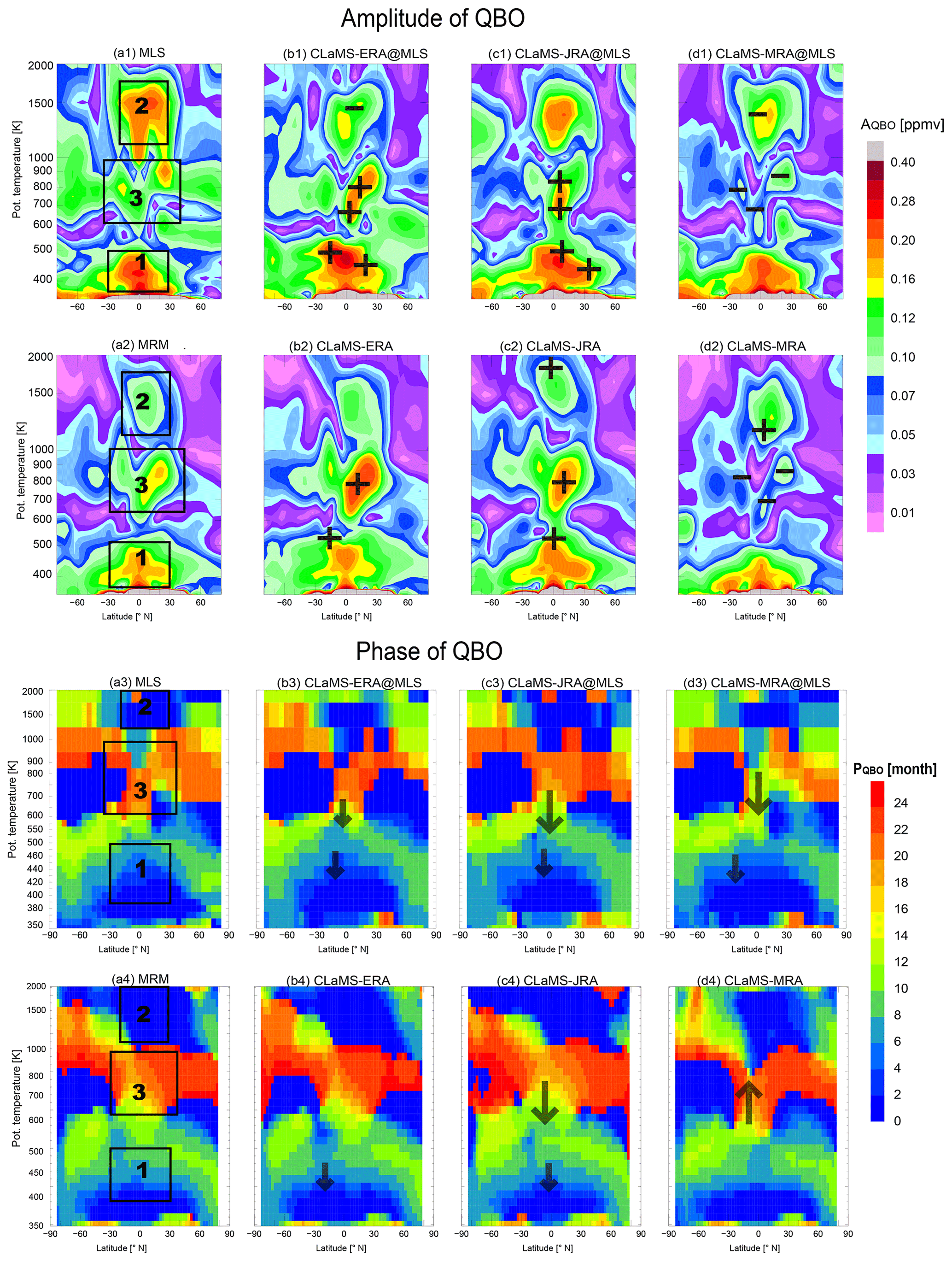 ACP - Multitimescale variations in modeled stratospheric water vapor