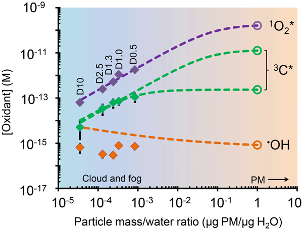 ACP - Relations - Wintertime organic and inorganic aerosols in