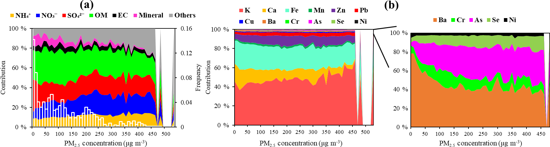 ACP - High-time-resolution source apportionment of PM2 5 in