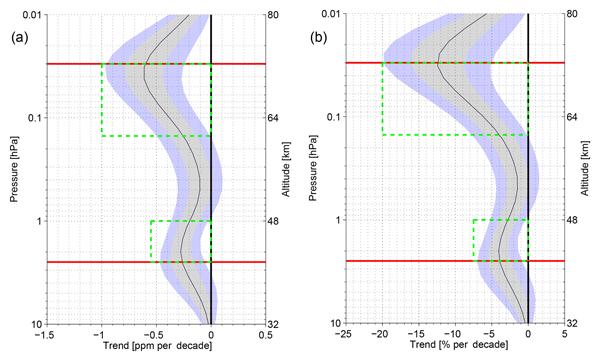 AMT - Relations - Zeeman effect in atmospheric O2 measured by ground