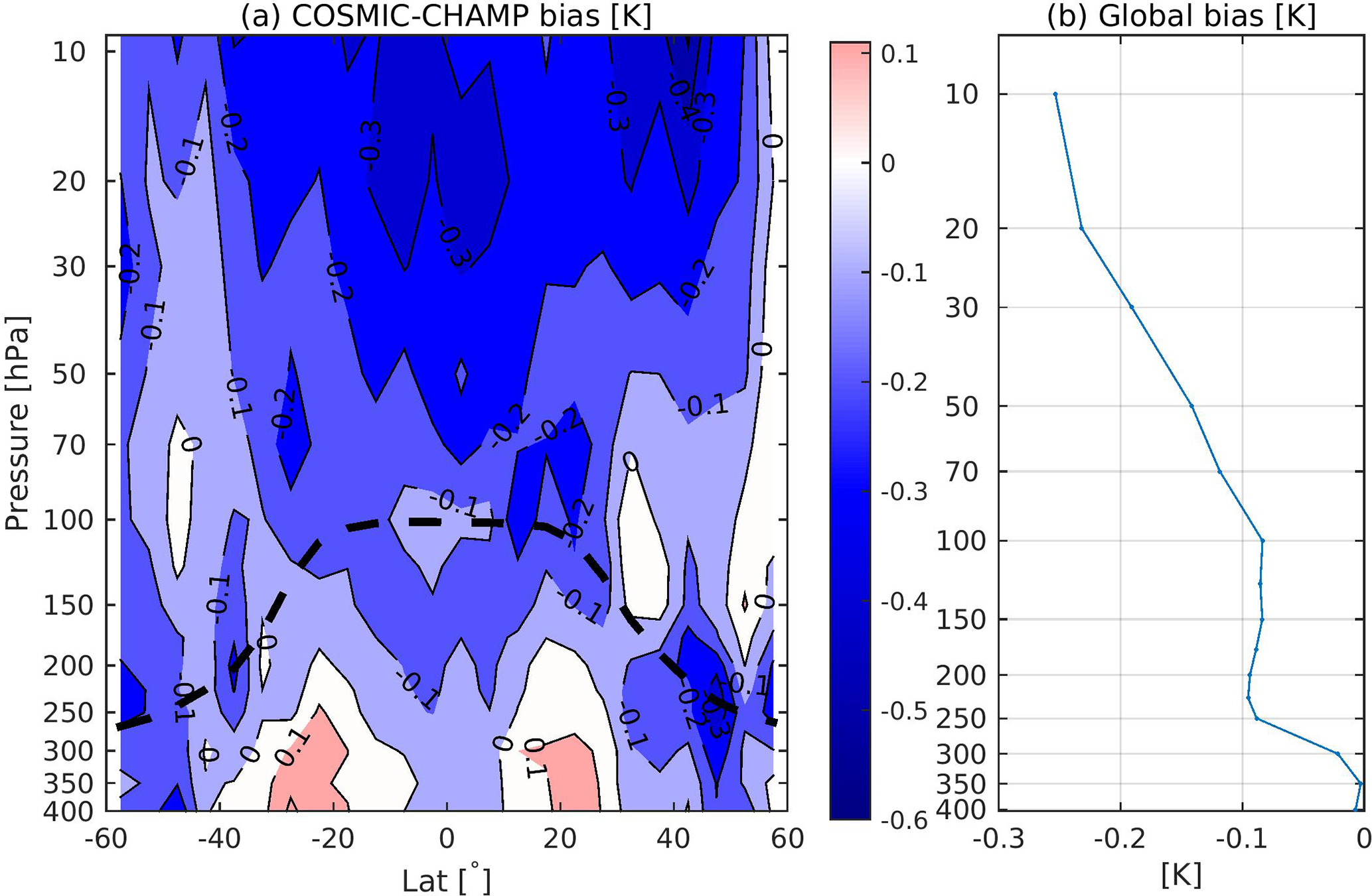 ACP - Variability of temperature and ozone in the upper