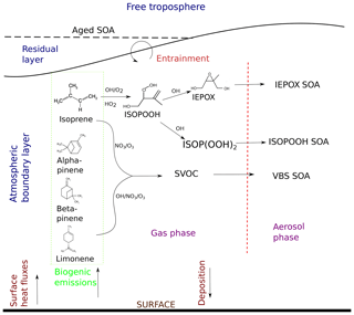 https://www.atmos-chem-phys.net/19/701/2019/acp-19-701-2019-f01
