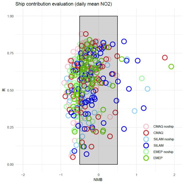 ACP - Relations - Multi-model study of mercury dispersion in