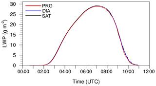 https://www.atmos-chem-phys.net/19/7165/2019/acp-19-7165-2019-f05