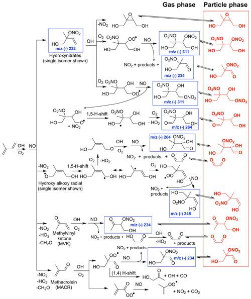 https://www.atmos-chem-phys.net/19/7255/2019/acp-19-7255-2019-f01