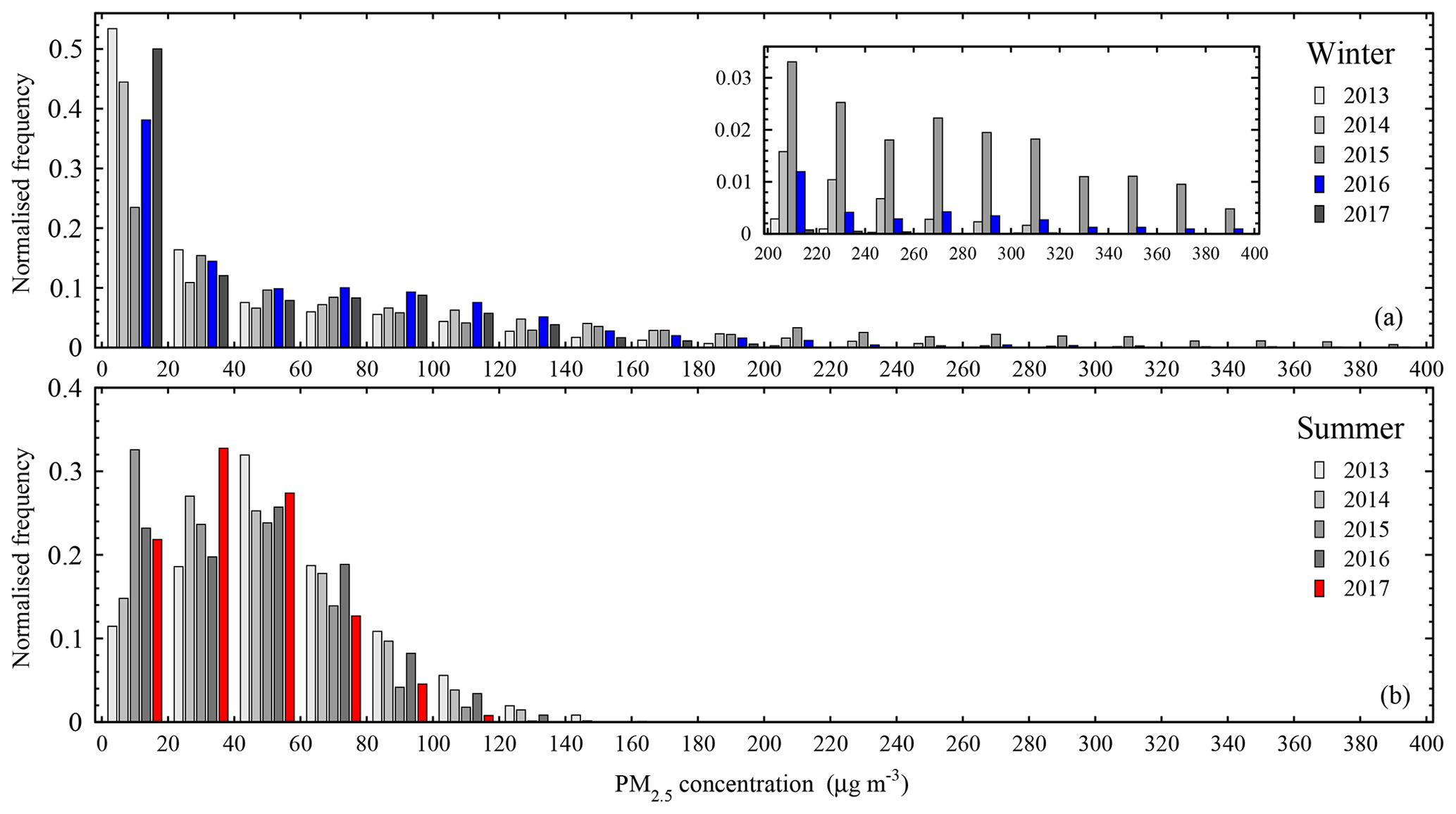 Air Pollution Diagram Ozone Environment The University Of York