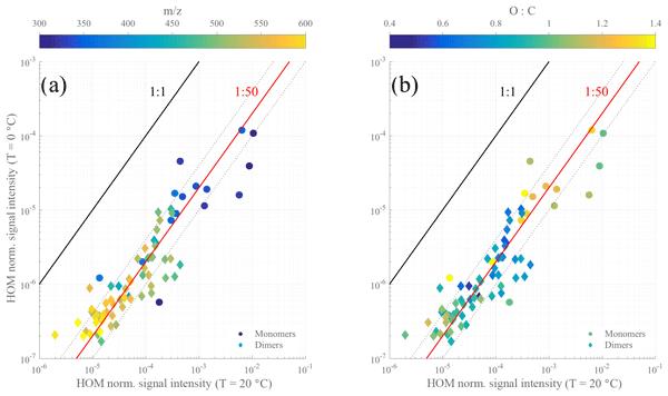 ACP - Relations - Long term measurements of aerosol optical