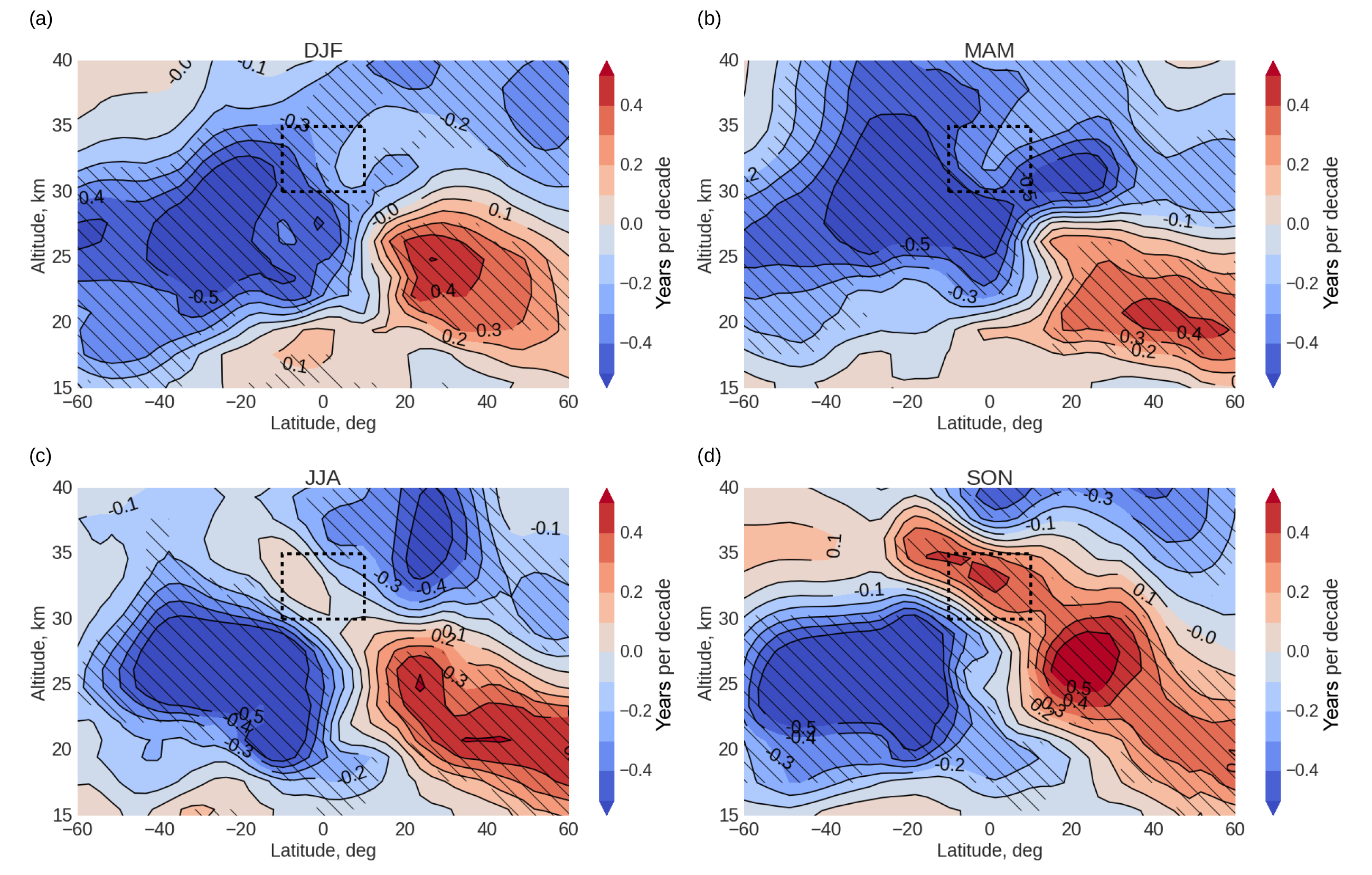 ACP - Dynamically controlled ozone decline in the tropical mid