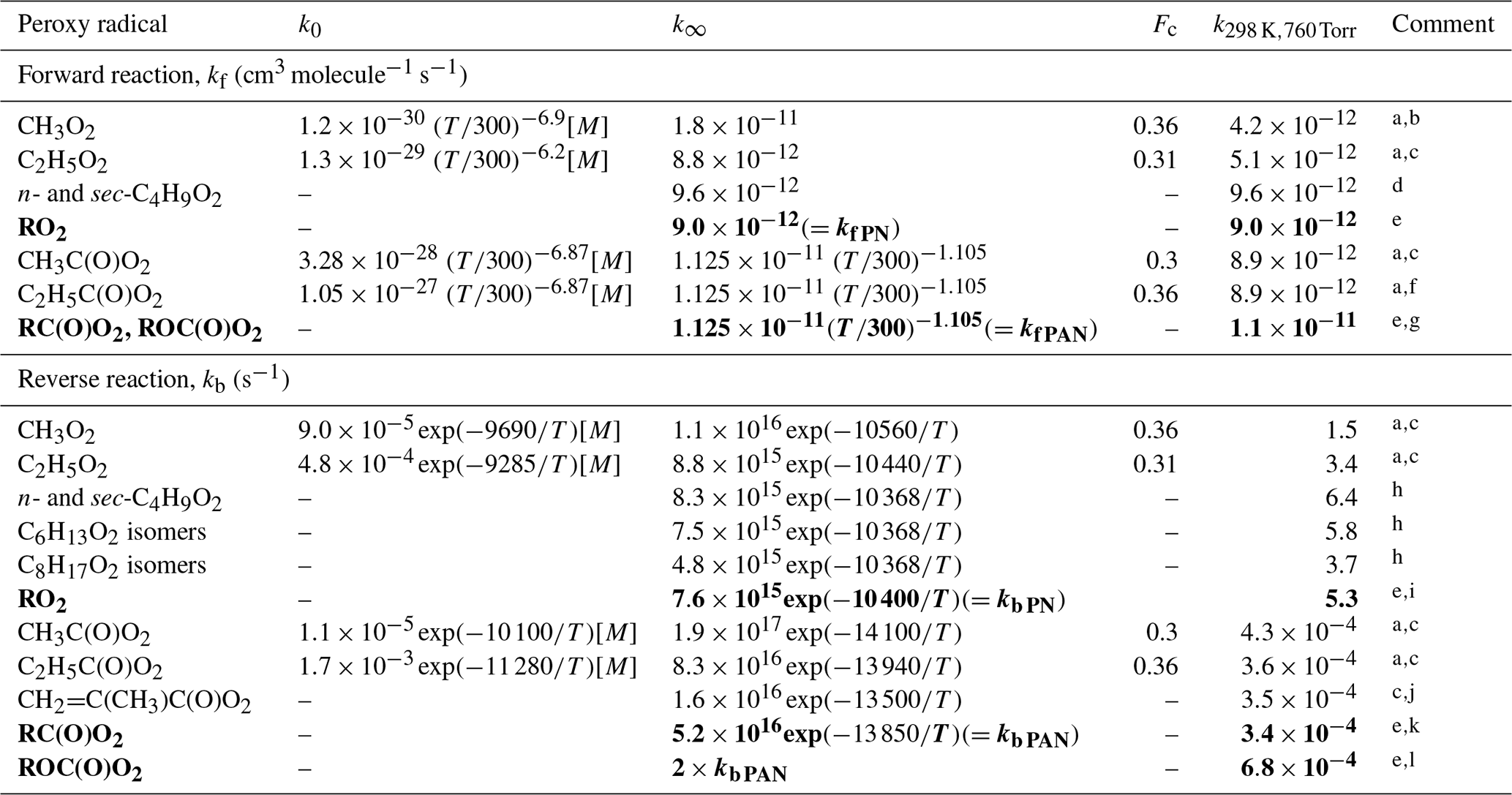 ACP - Estimation of rate coefficients and branching ratios
