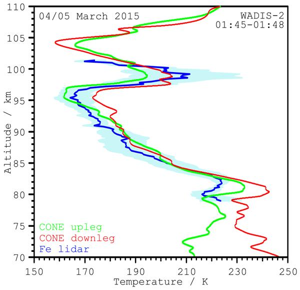 AMT - Relations - Year-round stratospheric aerosol