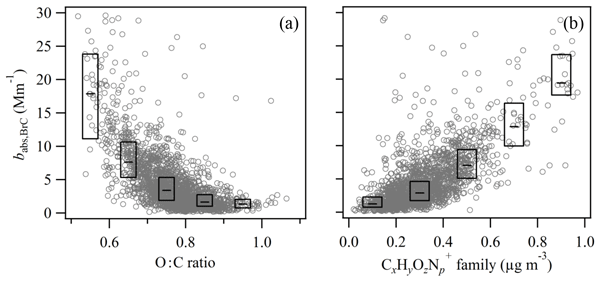 AMT - Relations - Aerosol size distributions during the