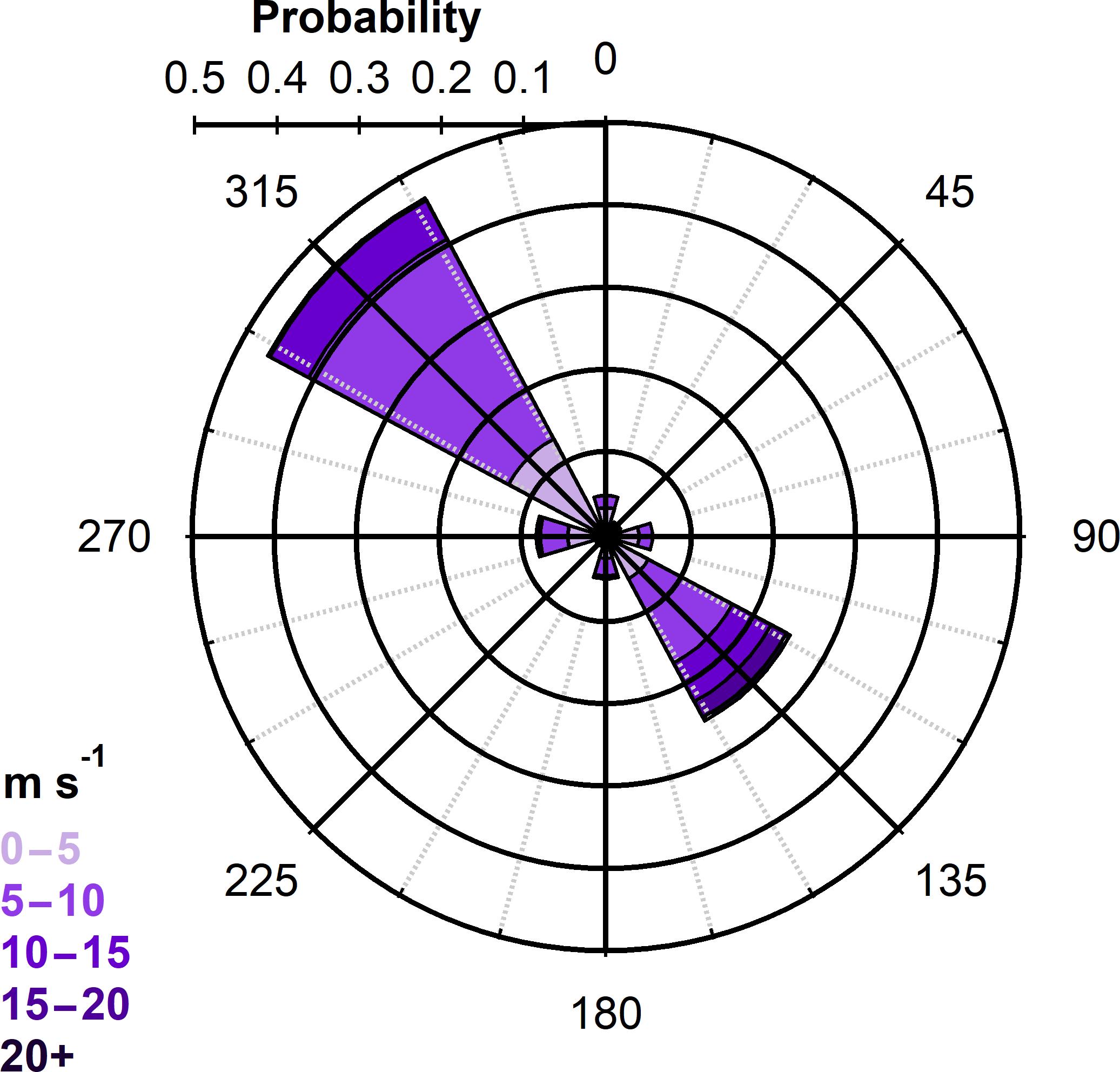 ACP - Using freezing spectra characteristics to identify ice