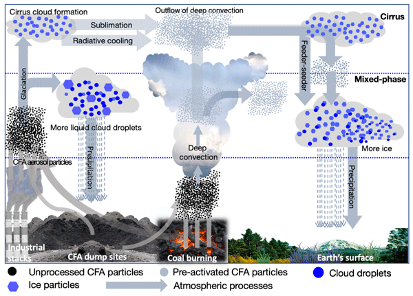 ACP - Relations - Phase transition observations and discrimination