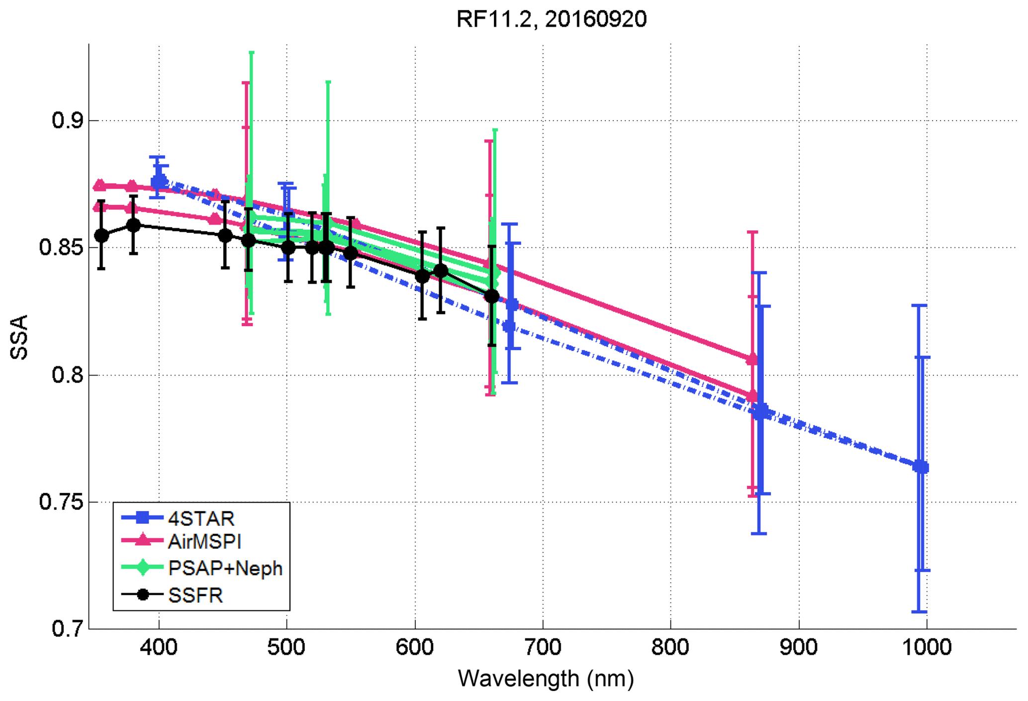 ACP - Intercomparison of biomass burning aerosol optical properties