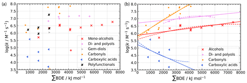 https://www.atmos-chem-phys.net/19/9209/2019/acp-19-9209-2019-f07