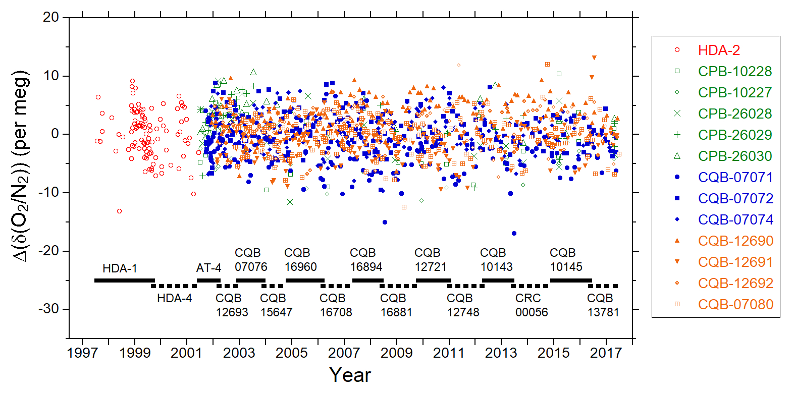 ACP - Global carbon budgets estimated from atmospheric O2
