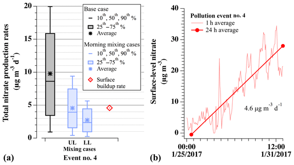 ACP - Relations - Top-down estimate of surface flux in the