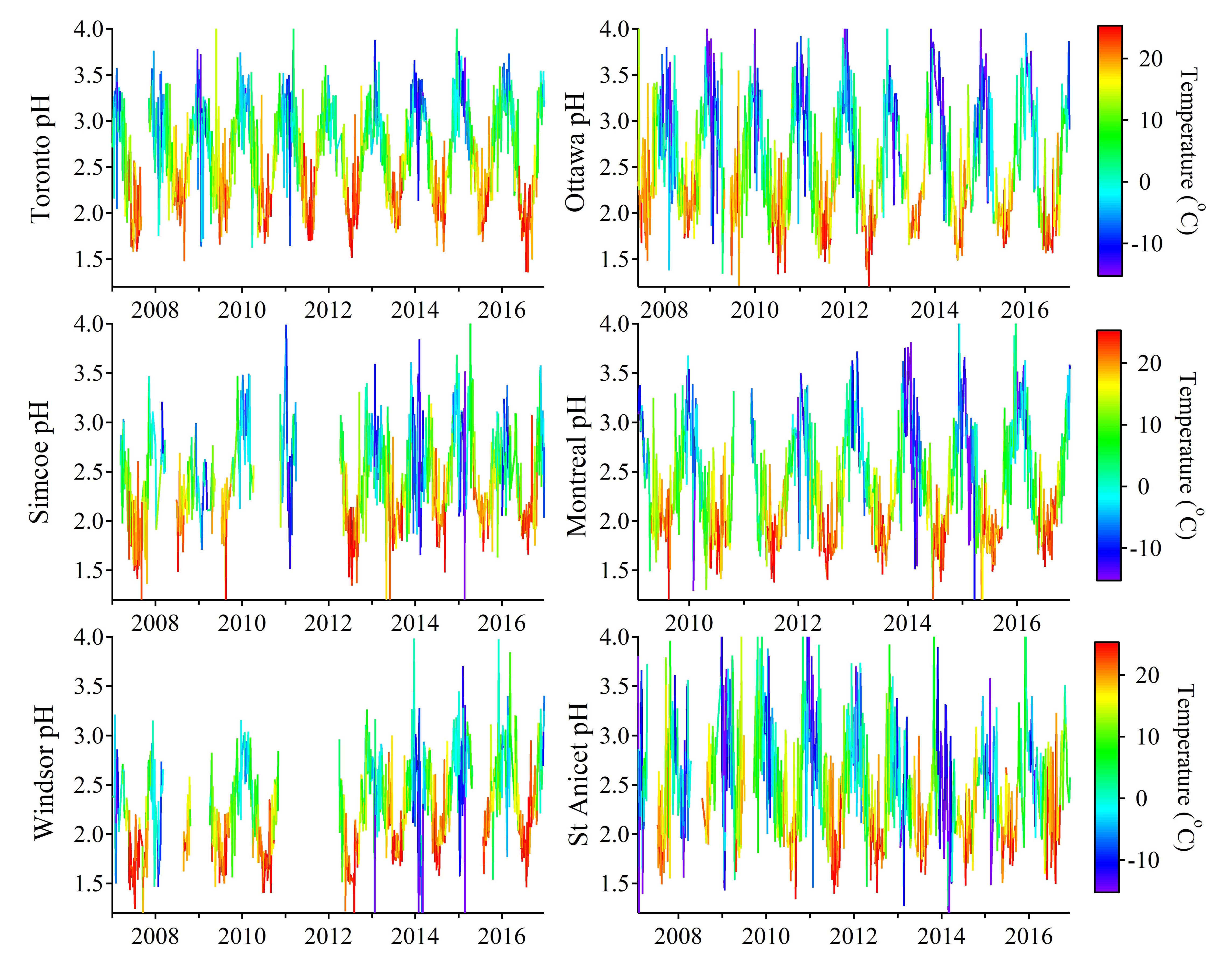 ACP - The sensitivity of PM2 5 acidity to meteorological parameters