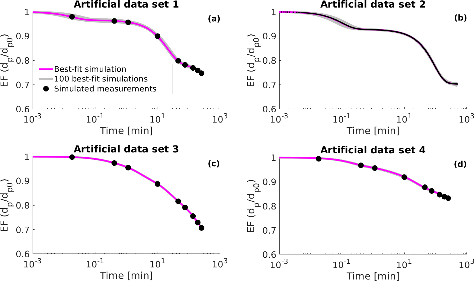 ACP - Optimization of process models for determining volatility
