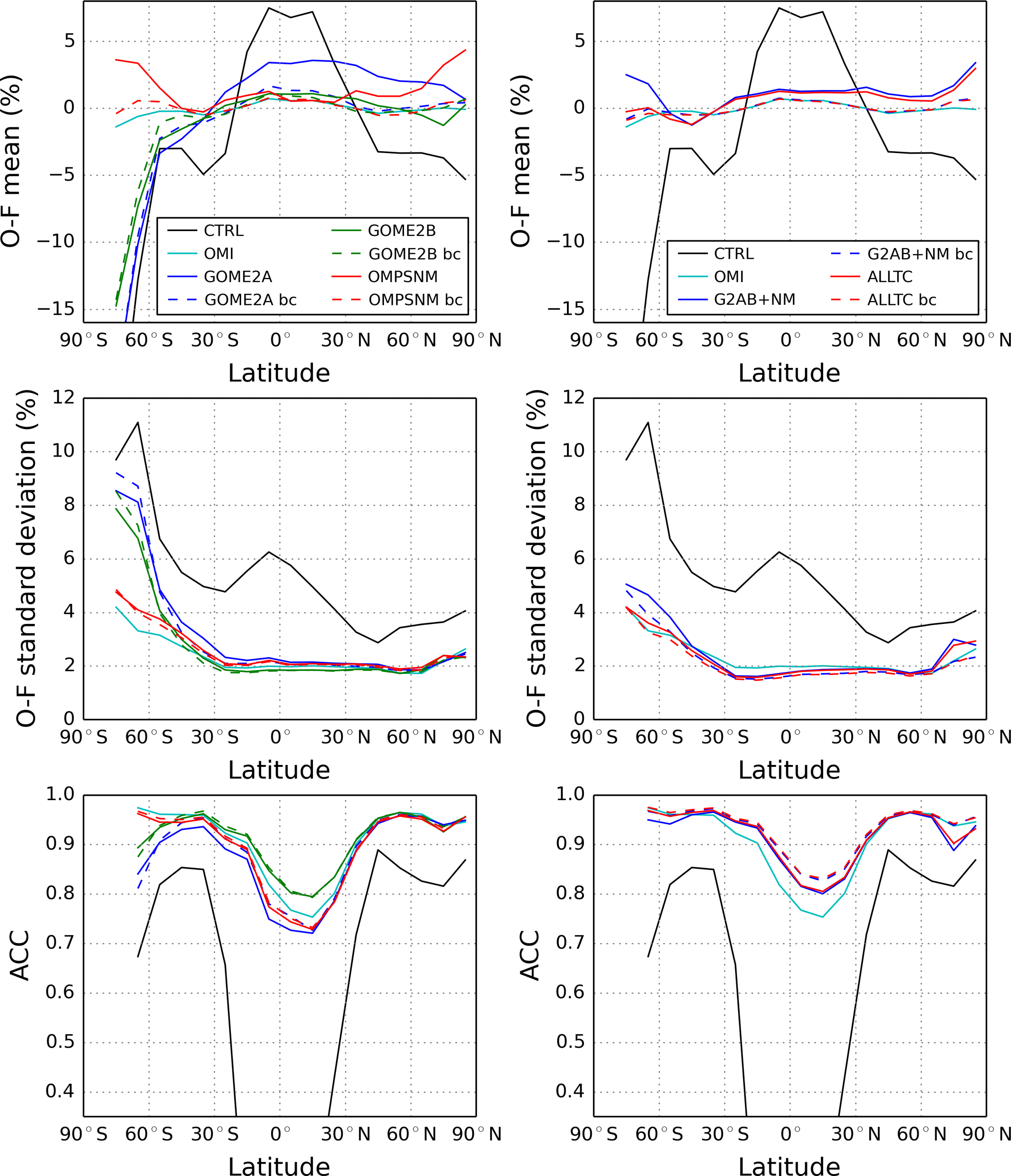 ACP - A study on harmonizing total ozone assimilation with
