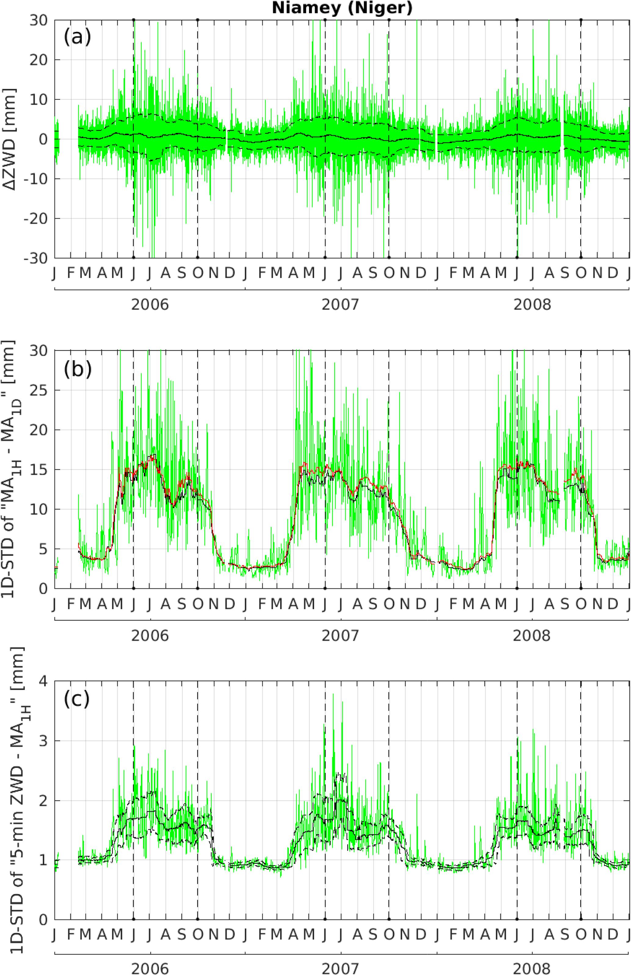 ACP - Sensitivity of GPS tropospheric estimates to mesoscale