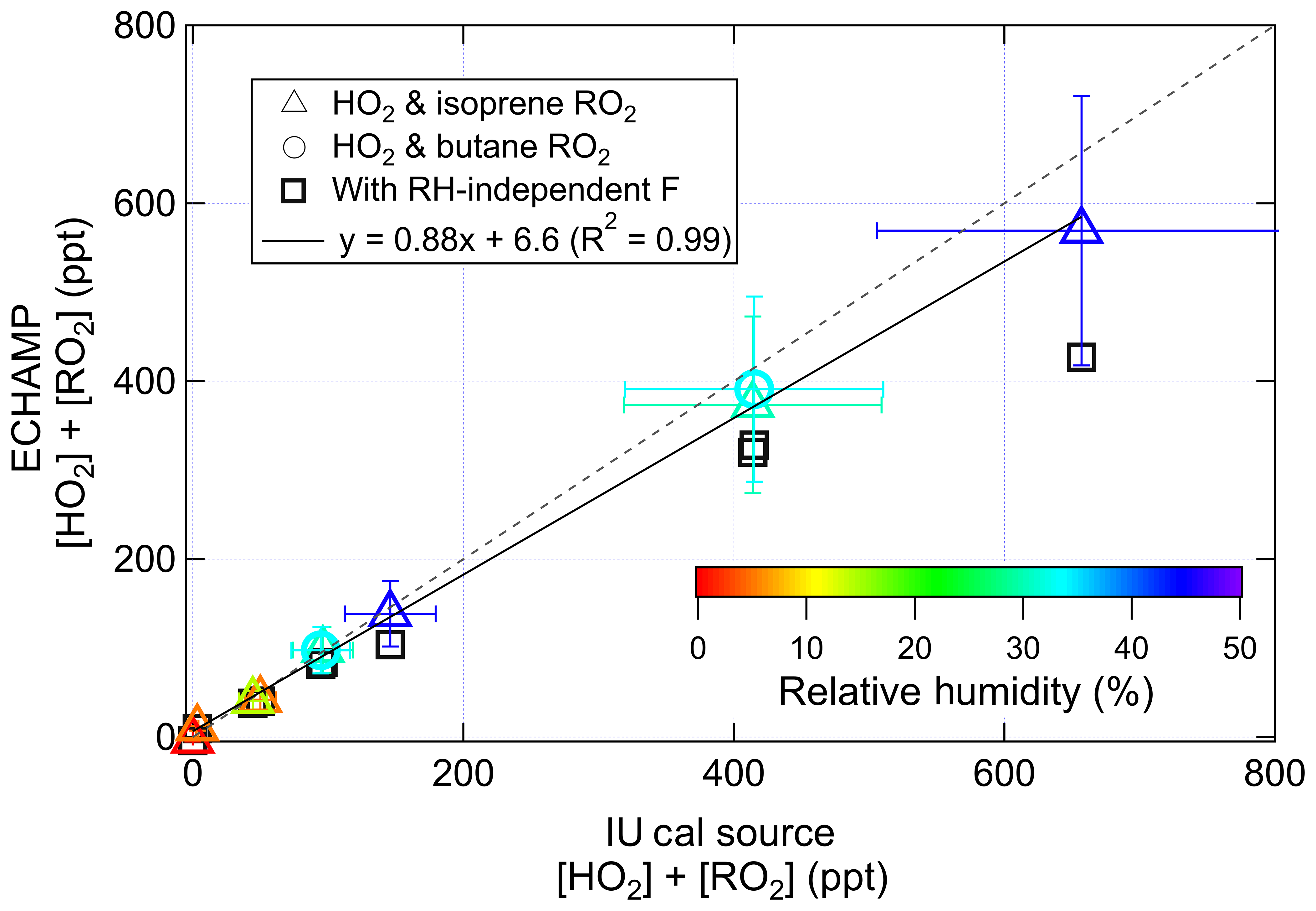 ACP - Peroxy radical measurements by ethane – nitric oxide