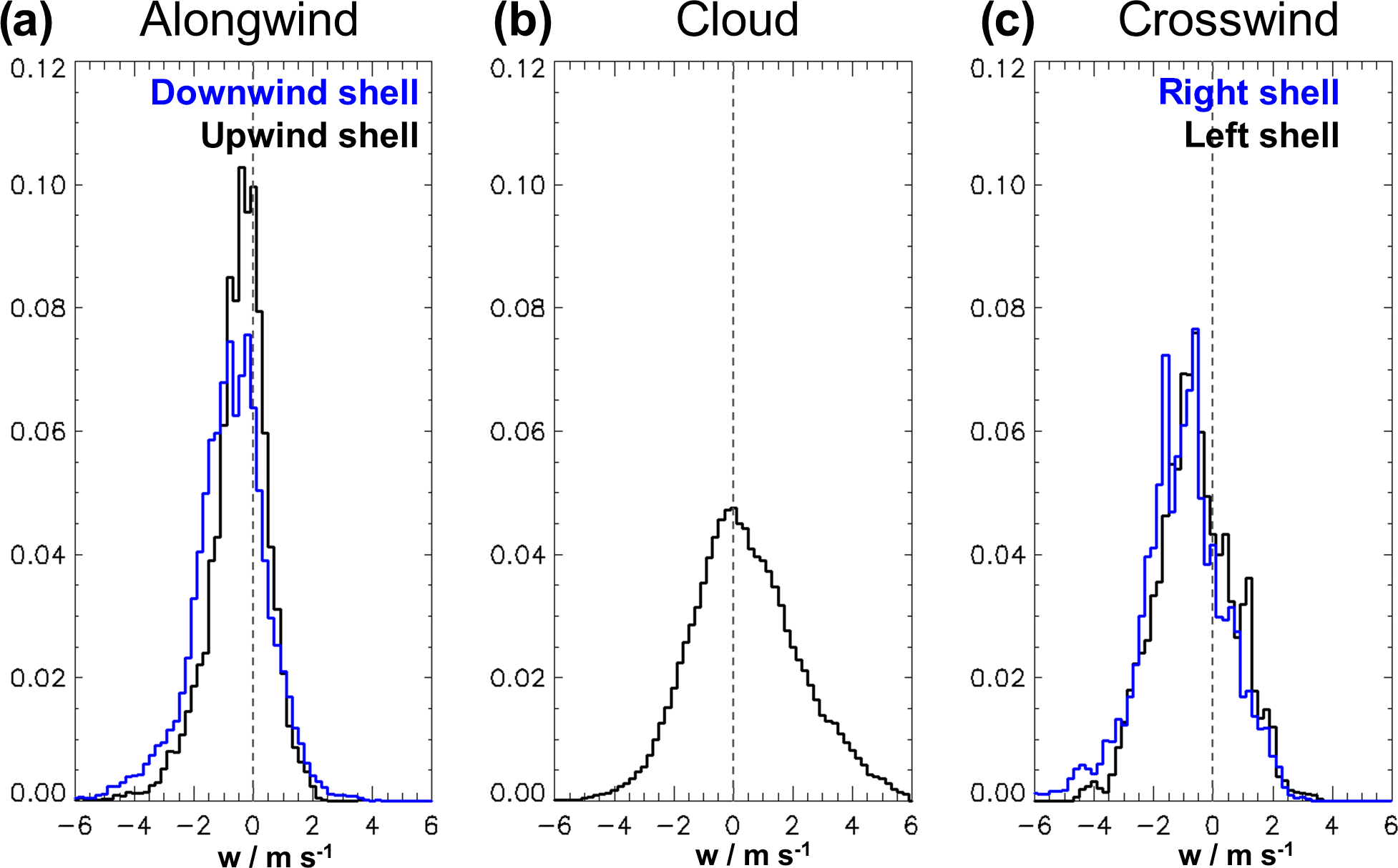 ACP - Subsiding shells and the distribution of up- and downdraughts