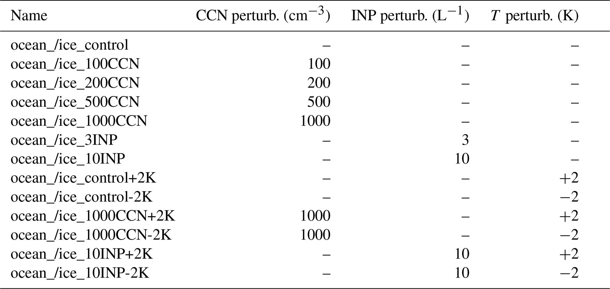ACP - Response of Arctic mixed-phase clouds to aerosol perturbations