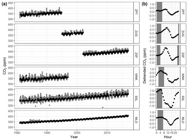 AMT - Relations - EARLINET instrument intercomparison