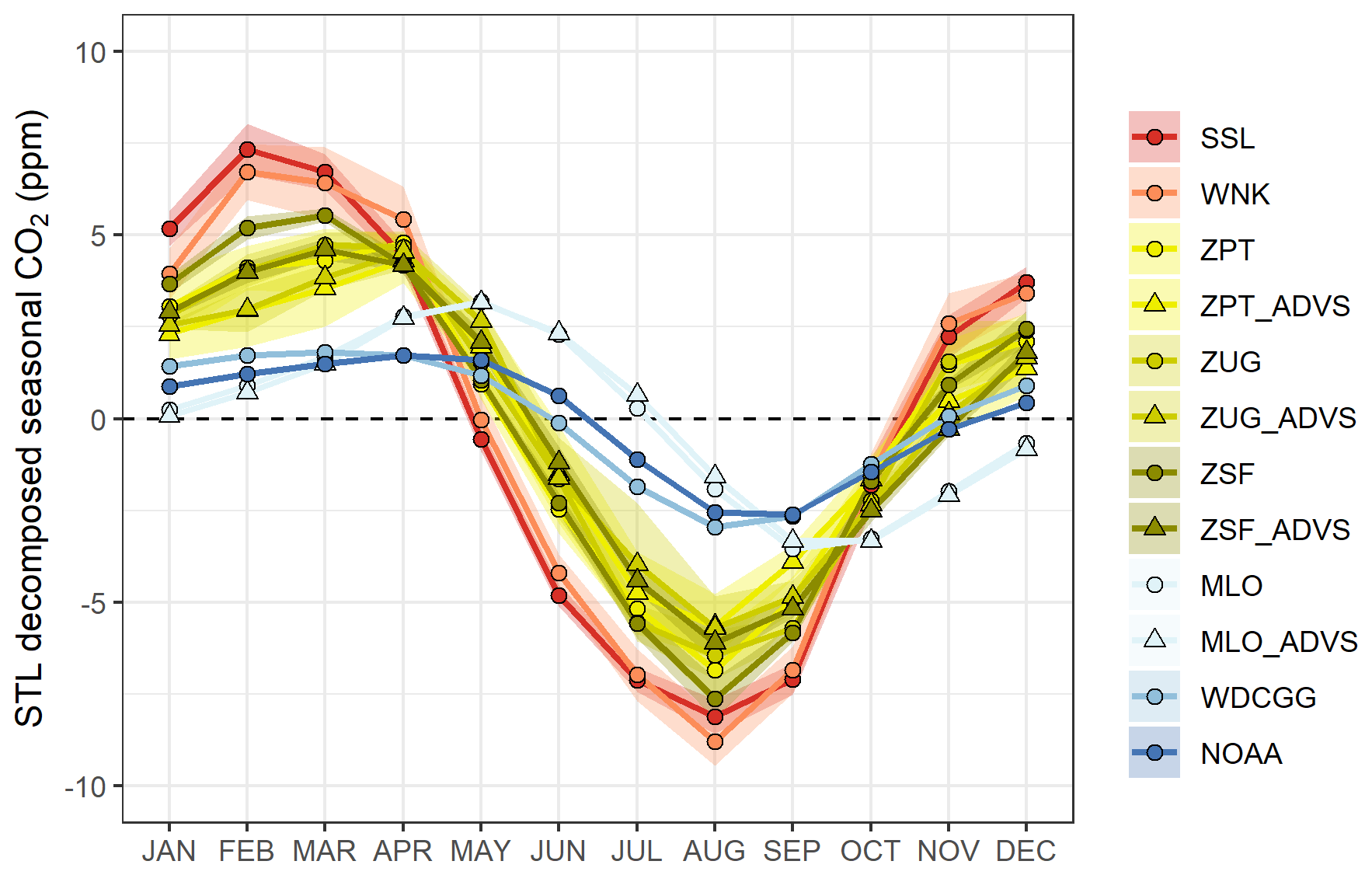 ACP - On the diurnal, weekly, and seasonal cycles and annual trends