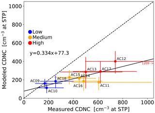 https://www.atmos-chem-phys.net/20/1591/2020/acp-20-1591-2020-f02