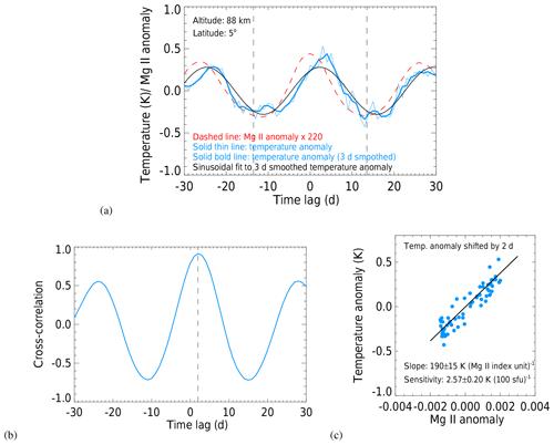 https://www.atmos-chem-phys.net/20/1737/2020/acp-20-1737-2020-f07