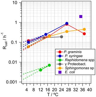https://www.atmos-chem-phys.net/20/1777/2020/acp-20-1777-2020-f02