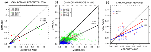 https://www.atmos-chem-phys.net/20/1901/2020/acp-20-1901-2020-f06