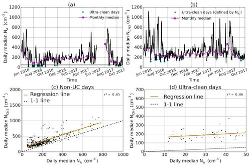 https://www.atmos-chem-phys.net/20/2341/2020/acp-20-2341-2020-f01