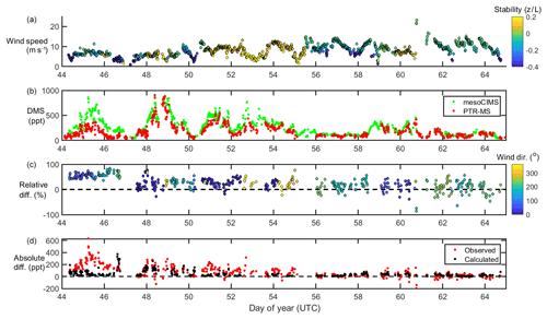 https://www.atmos-chem-phys.net/20/3061/2020/acp-20-3061-2020-f01