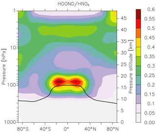 https://www.atmos-chem-phys.net/20/3091/2020/acp-20-3091-2020-f08