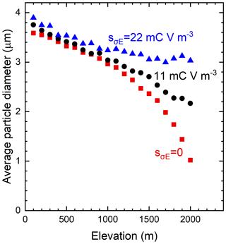https://www.atmos-chem-phys.net/20/3181/2020/acp-20-3181-2020-f06