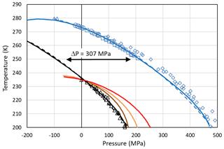 https://www.atmos-chem-phys.net/20/3209/2020/acp-20-3209-2020-f04
