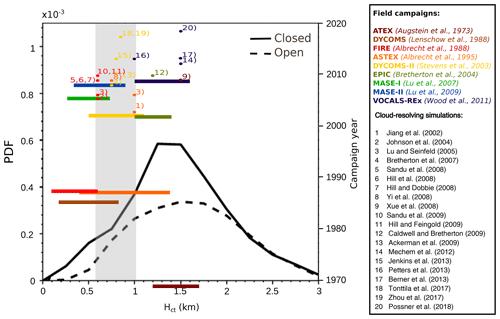 https://www.atmos-chem-phys.net/20/3609/2020/acp-20-3609-2020-f01
