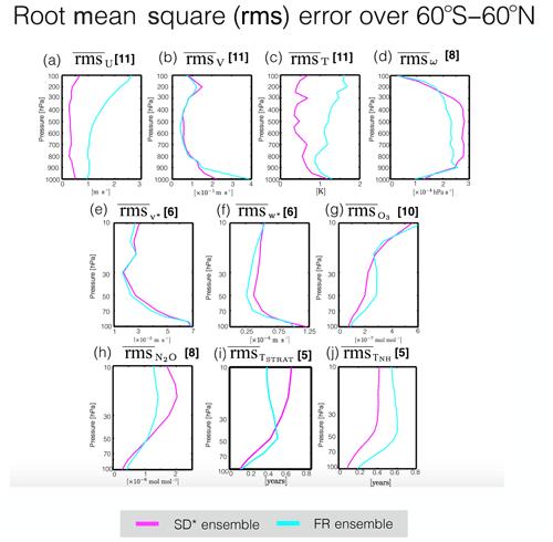 https://www.atmos-chem-phys.net/20/3809/2020/acp-20-3809-2020-f10