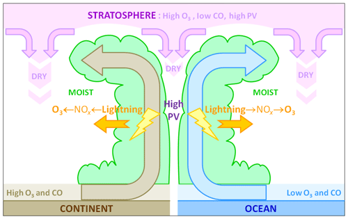 https://www.atmos-chem-phys.net/20/3945/2020/acp-20-3945-2020-f15