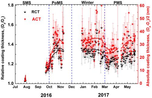 https://www.atmos-chem-phys.net/20/3965/2020/acp-20-3965-2020-f05