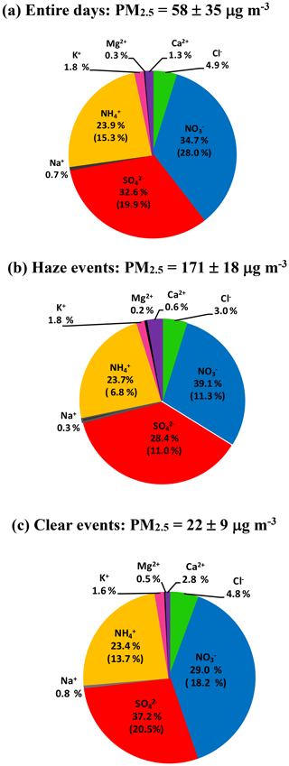 https://www.atmos-chem-phys.net/20/3999/2020/acp-20-3999-2020-f02